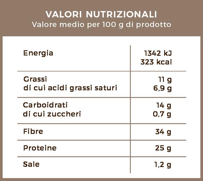 valori_nutrizionali_cacao_magro_amaro